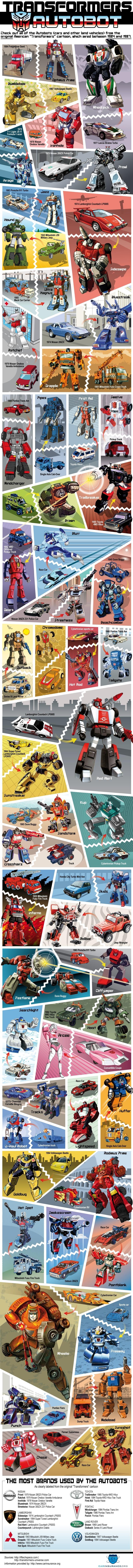 Autobot info graphic